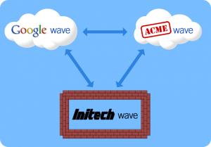 Wave est un nouveau protocole qui sera déployé sur des serveurs indépendants de Google